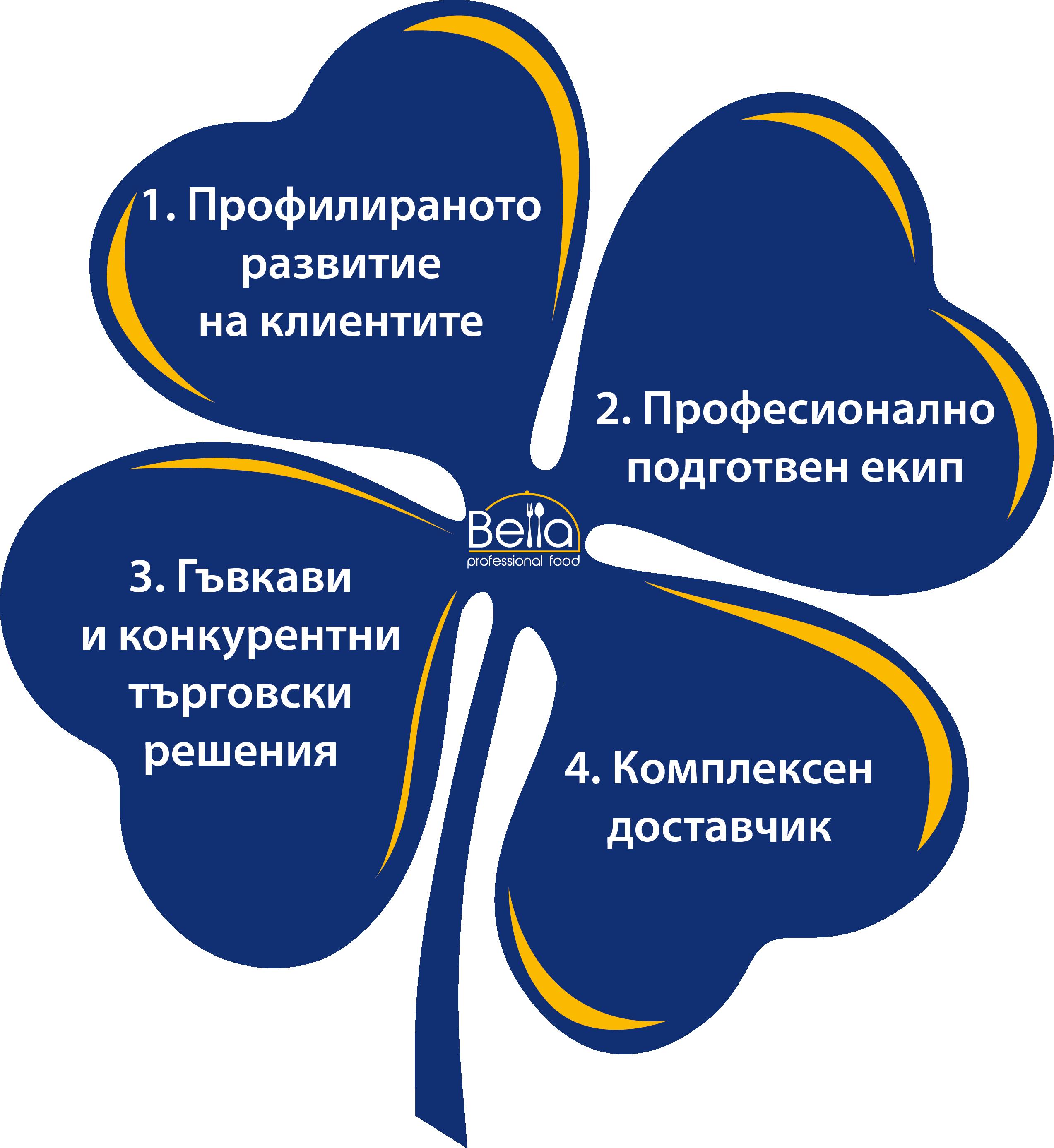 Bella Professional Food / ХоРеКа
